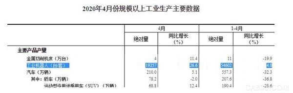 4月国内工业机器人产量大增26.6% 累计产量达54602台(套)