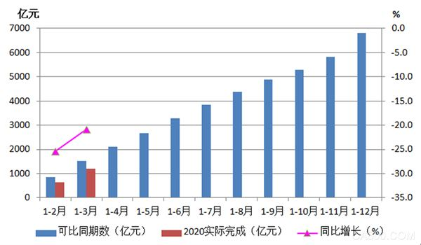 1-3月机床工具行业累计完成营业收入同比降低20.8%