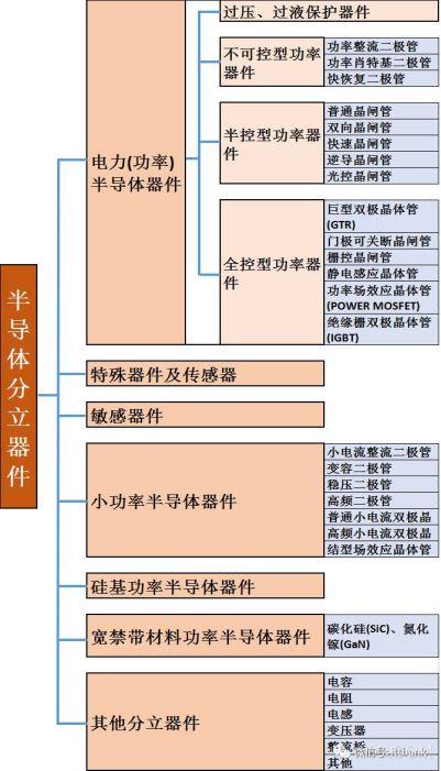 """从芯片产业的三大环节看""""中国芯"""""""