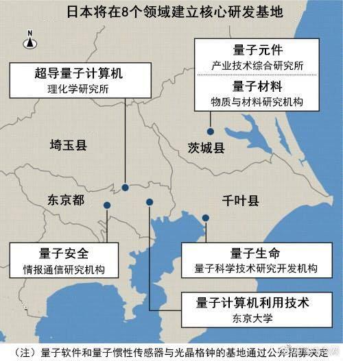 日本将在八个领域建量子研发基地    其中包括知识产权管理和人才培养