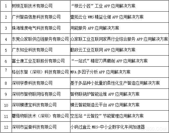 广东12个工业互联网APP入选工信部优秀名单