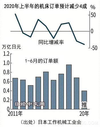 日媒:日本机床遭受疫情及数字化双重冲击