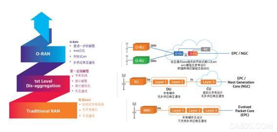 掌控5G网络:VIAVI扩展O-RAN测试套件功能