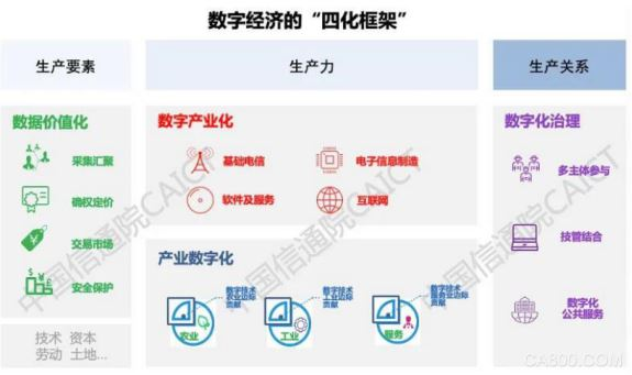 """《中国数字经济发展白皮书 (2020年)》 首提数字经济""""四化""""框架"""