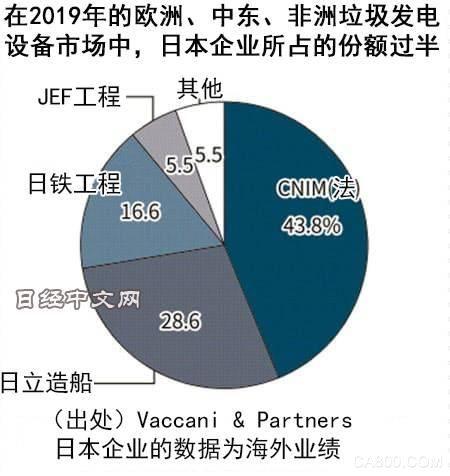 日本垃圾焚烧发电设备制造企业海外订单倍增