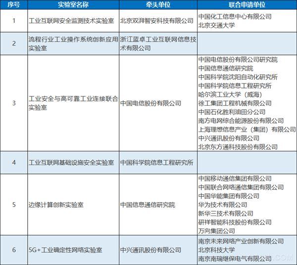 2020年工业互联网产业联盟实验室(第二批)拟定名单公示