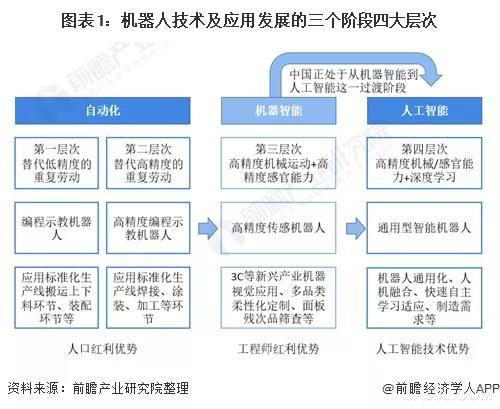 2021年中国工业机器人行业发展现状分析