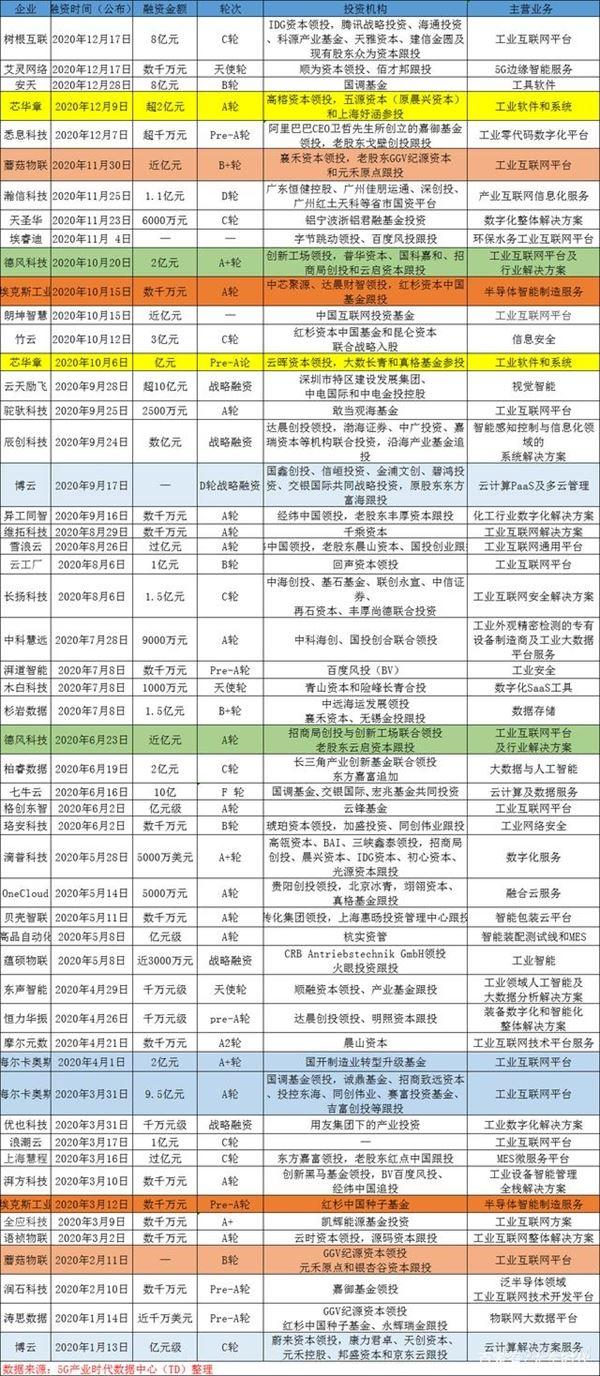 """资本为工业互联网推波助澜 谨防""""隐忧"""""""