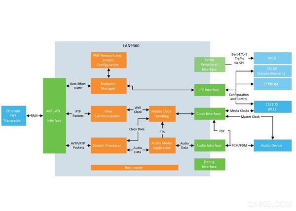 Microchip推出首款车载以太网音视频桥接(AVB)全集成解决方案