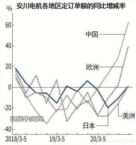 安川电机2021财年净利润强势复苏