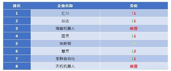 汇川SCARA机器人出货量位居国产同类产品第一