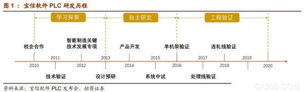 突破工控关键核心技术 宝信软件发布国产大型PLC产品