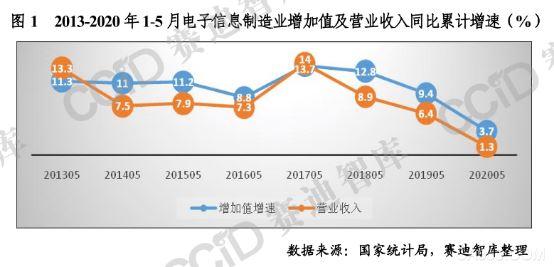 上半年国内电子信息产业一览,哪些动向值得我们关