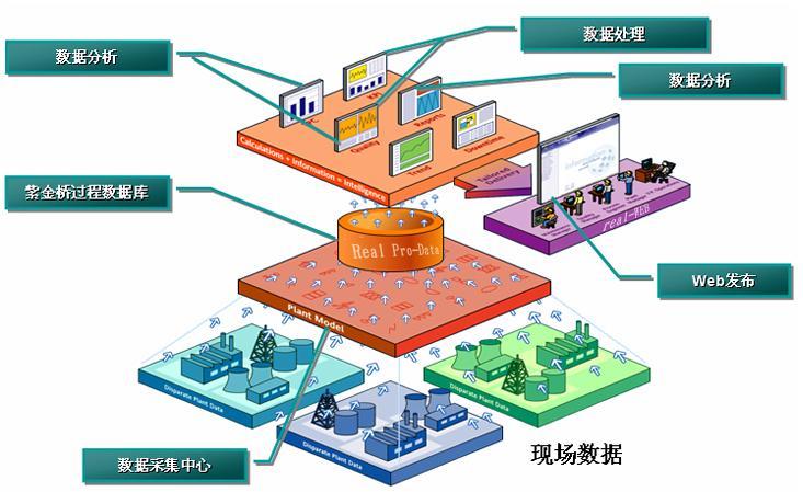 紫金桥监控组态软件 Real-V6.0