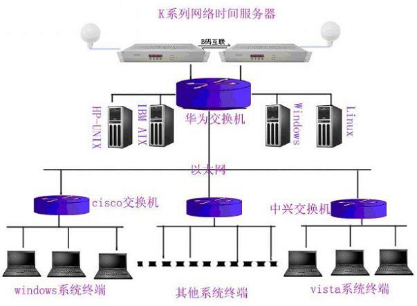 NTP卫星校时服务器、GPS卫星授时器、网络时钟同步设备