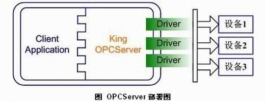 KingOPCServer