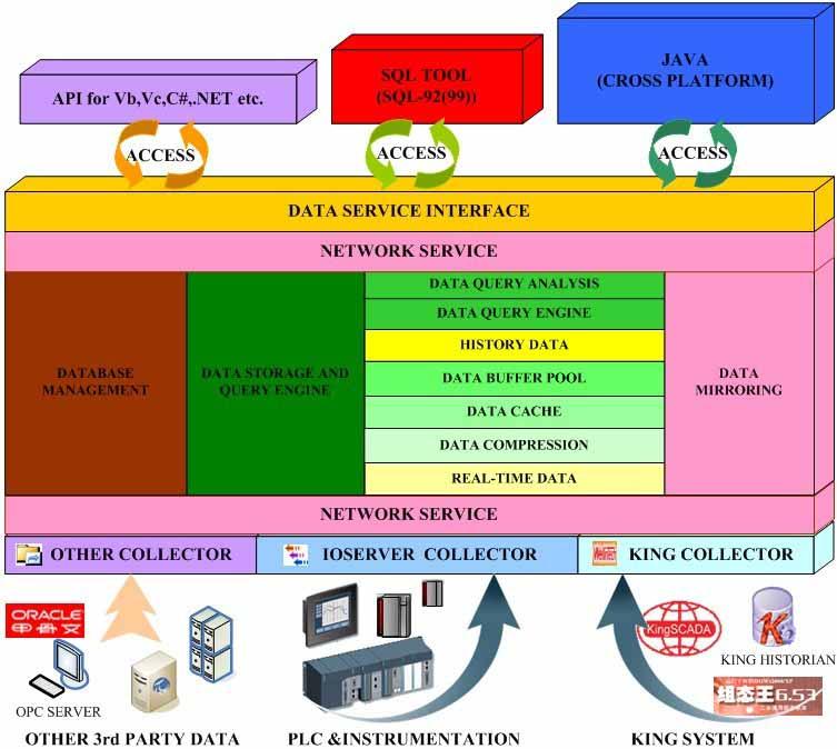 数据存储平台(KingHistorian)