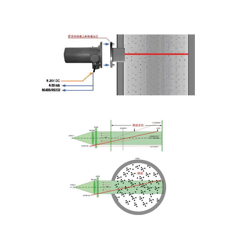 安控E6904烟尘自动监测仪