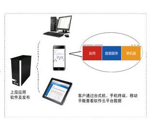 昆仑海岸物联网云服务平台 (平台网址: KLHA.NET)