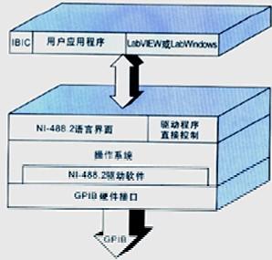 GPIB仪器控制/连接软件