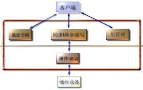华富OPC的快速开发工具