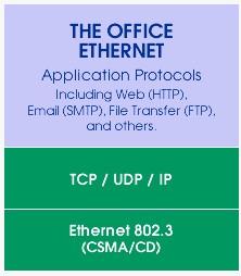 EtherNet/IP 工业以太网