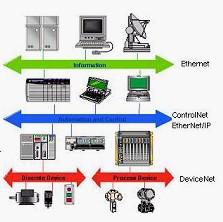 NetLinx 开放式工业网络
