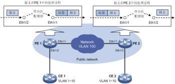 VLAN技术介绍