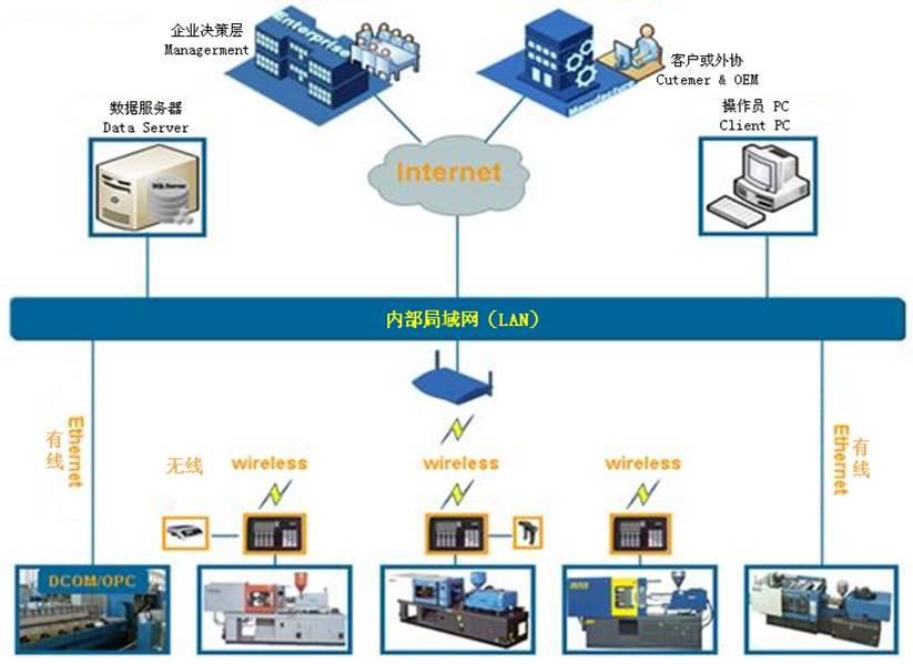 注塑机管理系统