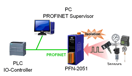 泓格科技发布新产品——PFN-2051