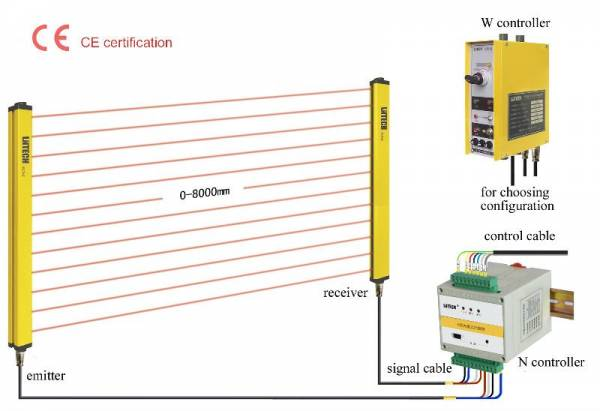 冲床保护器,光电保护装置,光电保护器