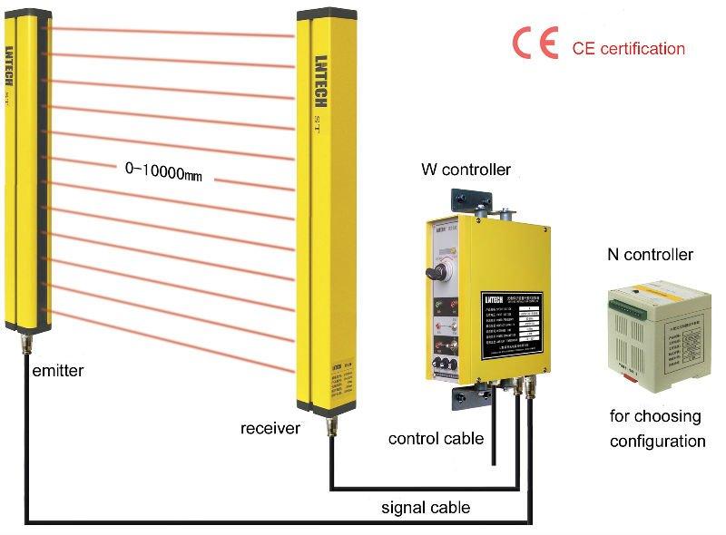 LNTECH安全光幕,安全光栅,光电保护器,光电保护装置