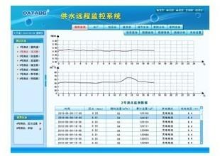 供水管网压力远程监测系统