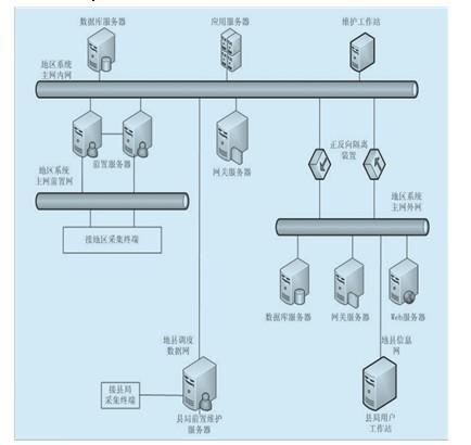 基于CIM的地县一体化电量采集及线损管理系统的研究