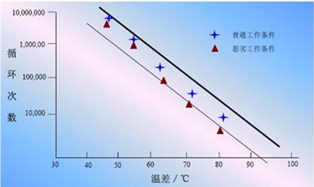 高压变频器应用环境的研究和分析