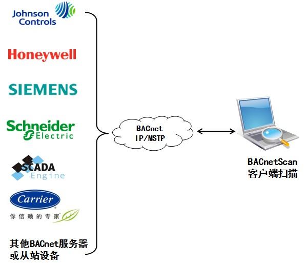 迅饶免费BACnet测试工具