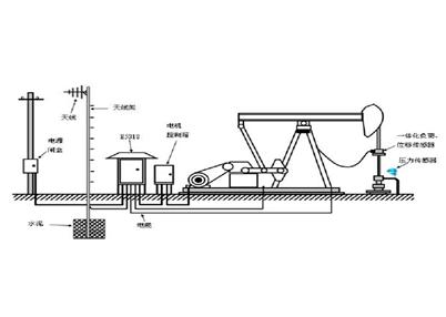 E531X系列井口采集器