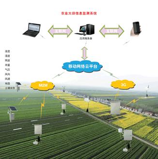 农业大田信息监测系统