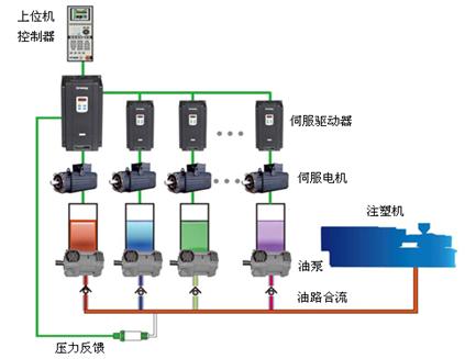 电液伺服控制系统解决方案