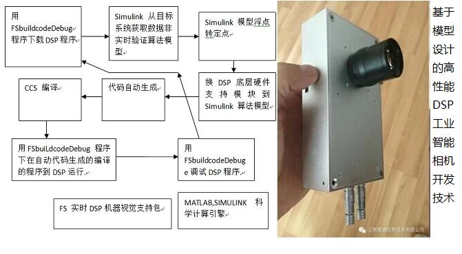 高性能DSP嵌入式智能工业相机
