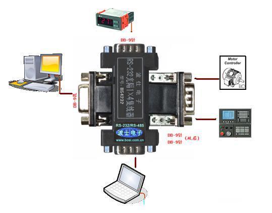 新型RS-232隔离器可实现多路RS232的多机通信