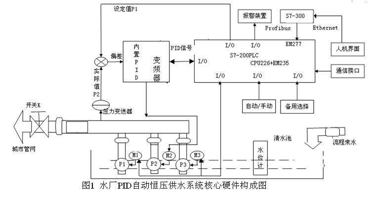 变频器pid控制下恒压供水系统水厂自动化控制实例中