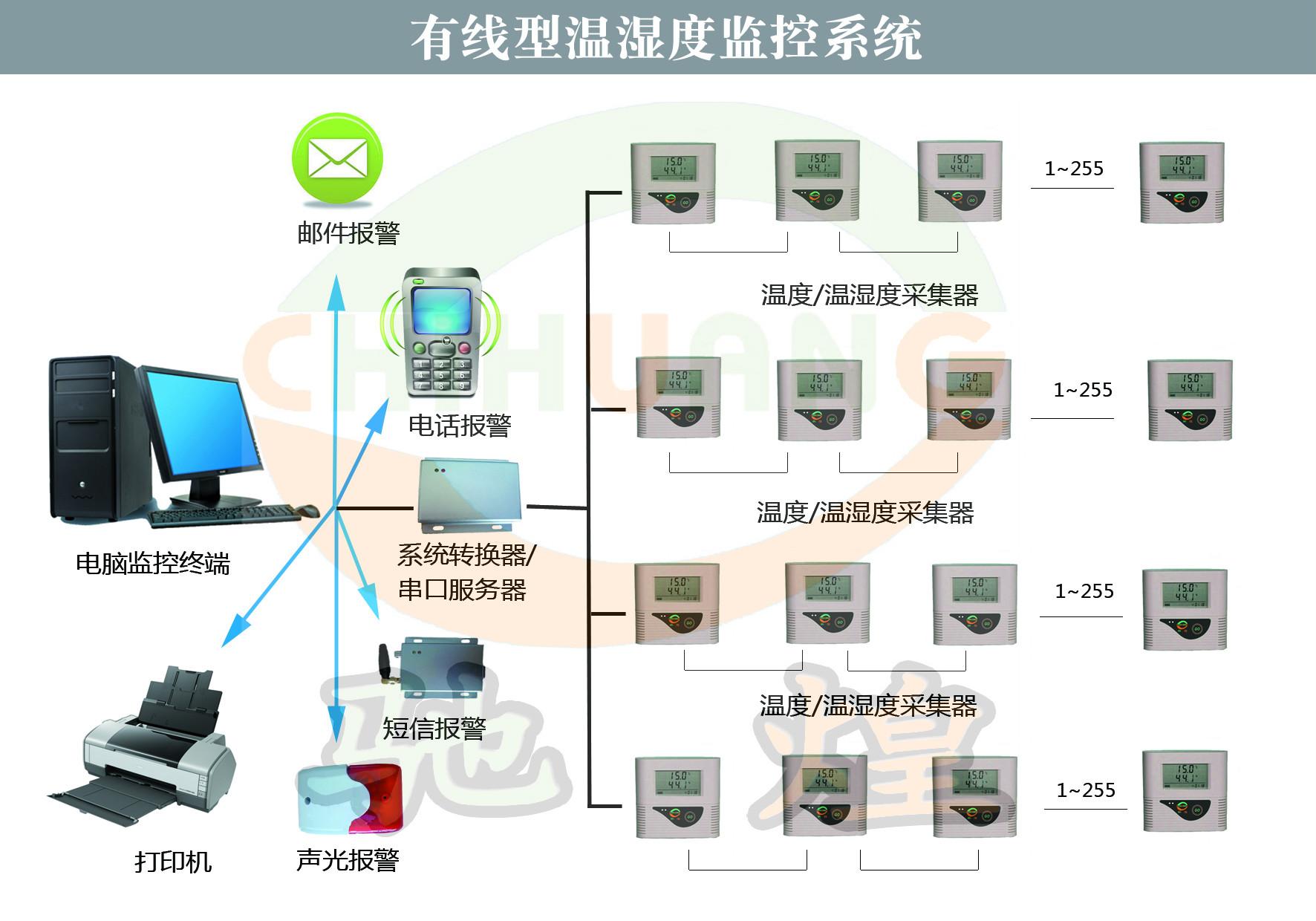 新版GSP库房温湿度记录监控系统