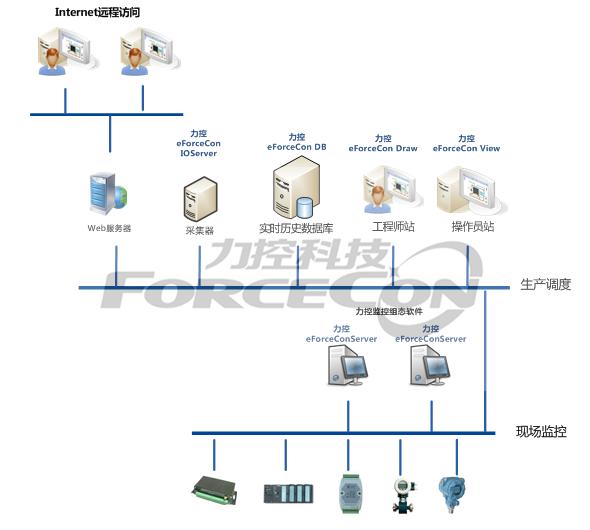力控SCADA平台组态软件eForceCon