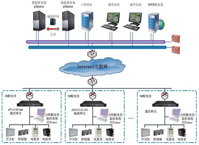 力控FCPower专业电力电气监控组态软件