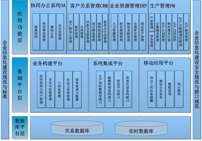 工业企业ERP(OA)信息化解决方案