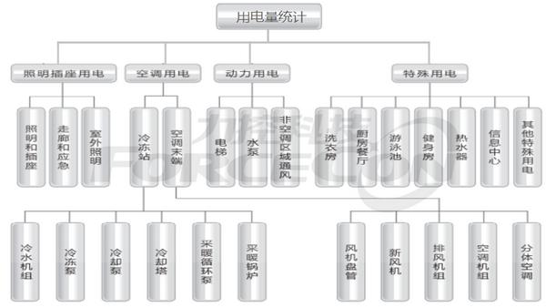 基于电力监控的楼宇能源管理系统