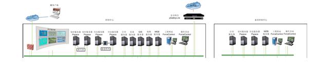 城市燃气生产运营指挥管理系统Inpro Forture