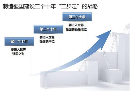 《中国制造2025》全方位解读