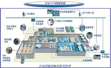 中国制造业mes应用趋势分析
